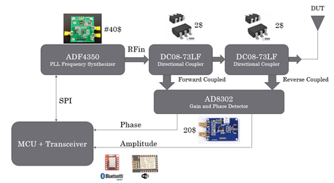 Low-cost vector network analyzer - VNA for measuring the