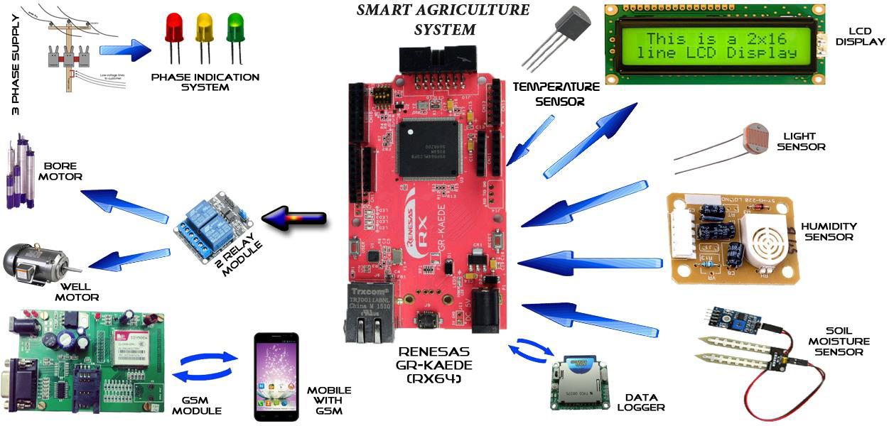 Smart agriculture (2nd prize in GRDC 2015 in India) | GADGET